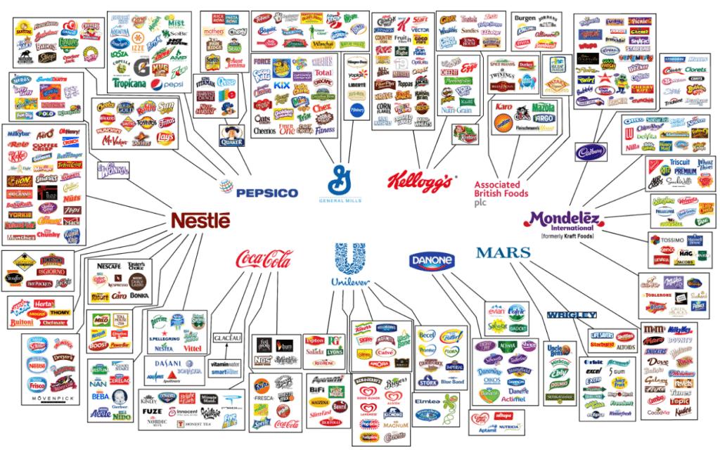Grootste foodmerken