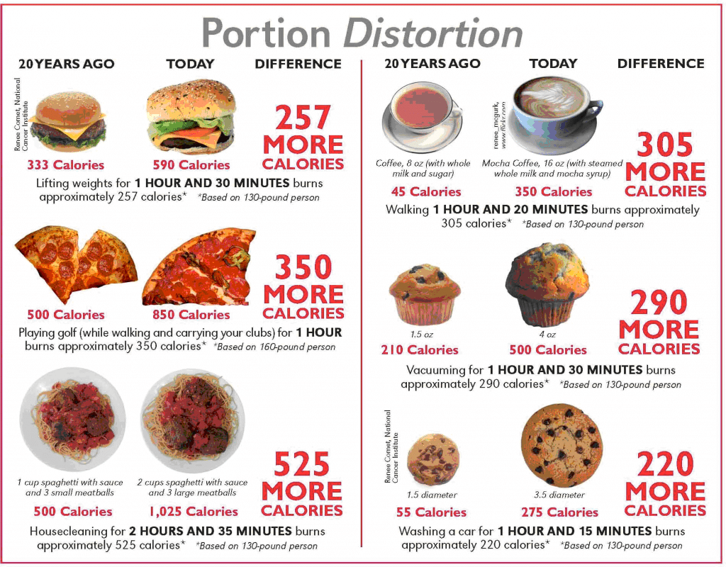 portion-distortion